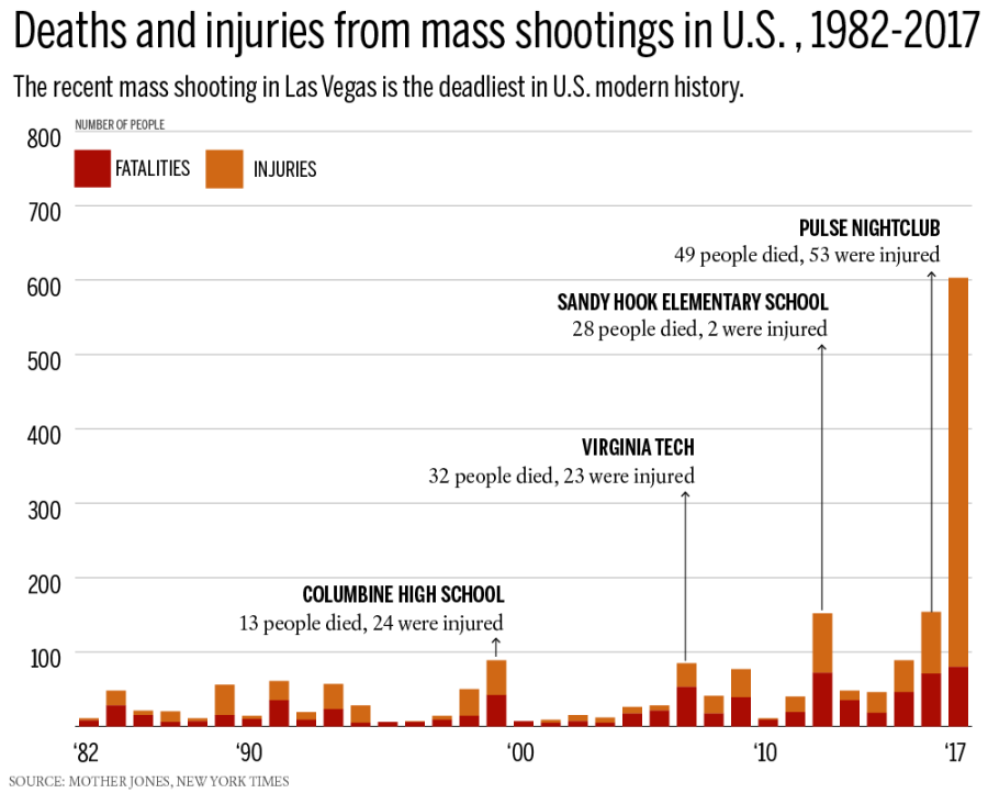 mass-shootings-chart-1